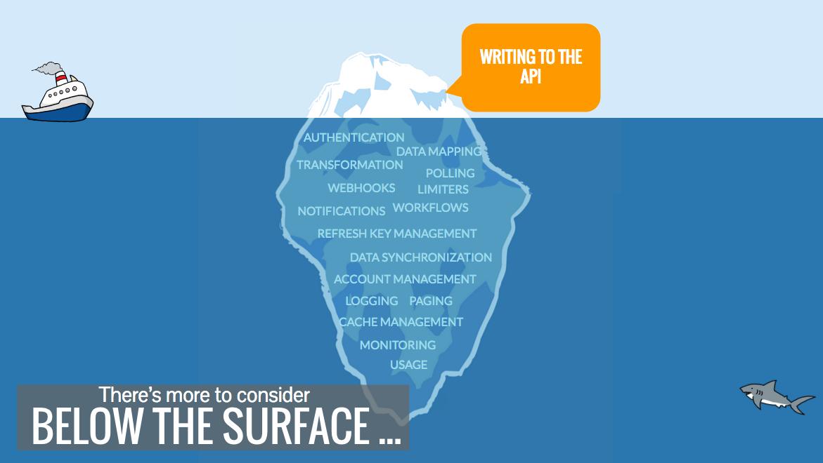 API-integrations-iceberg