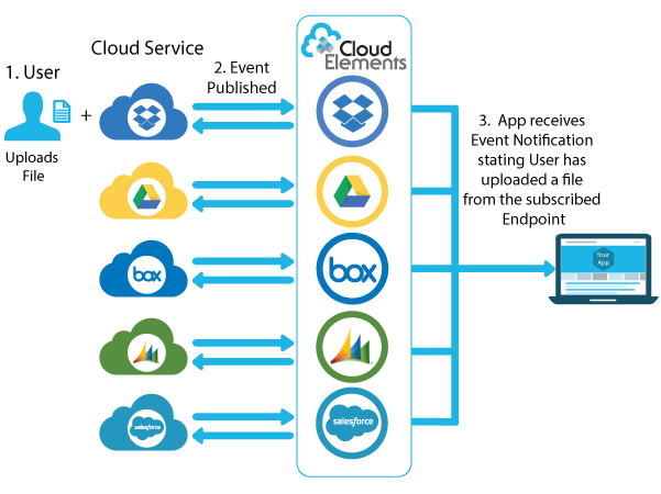 Webhooks Workflow with Cloud Elements