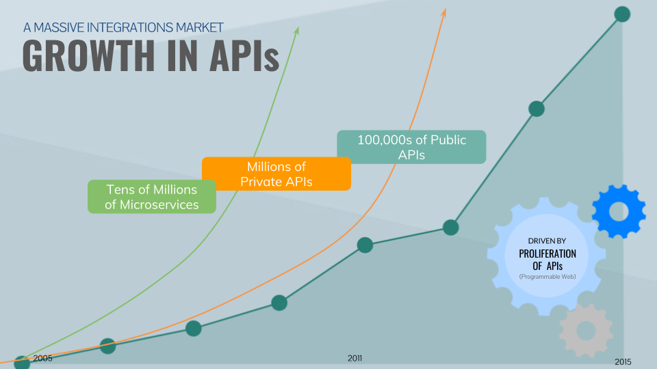 Growth of APIs.png
