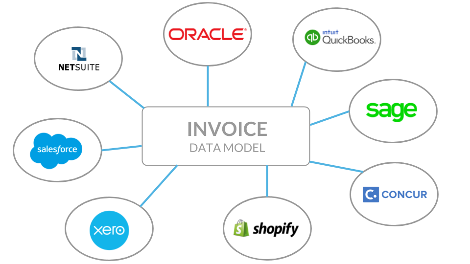 Invoice data model.png