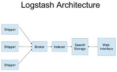 Log Scaling and Analytics with Logstash