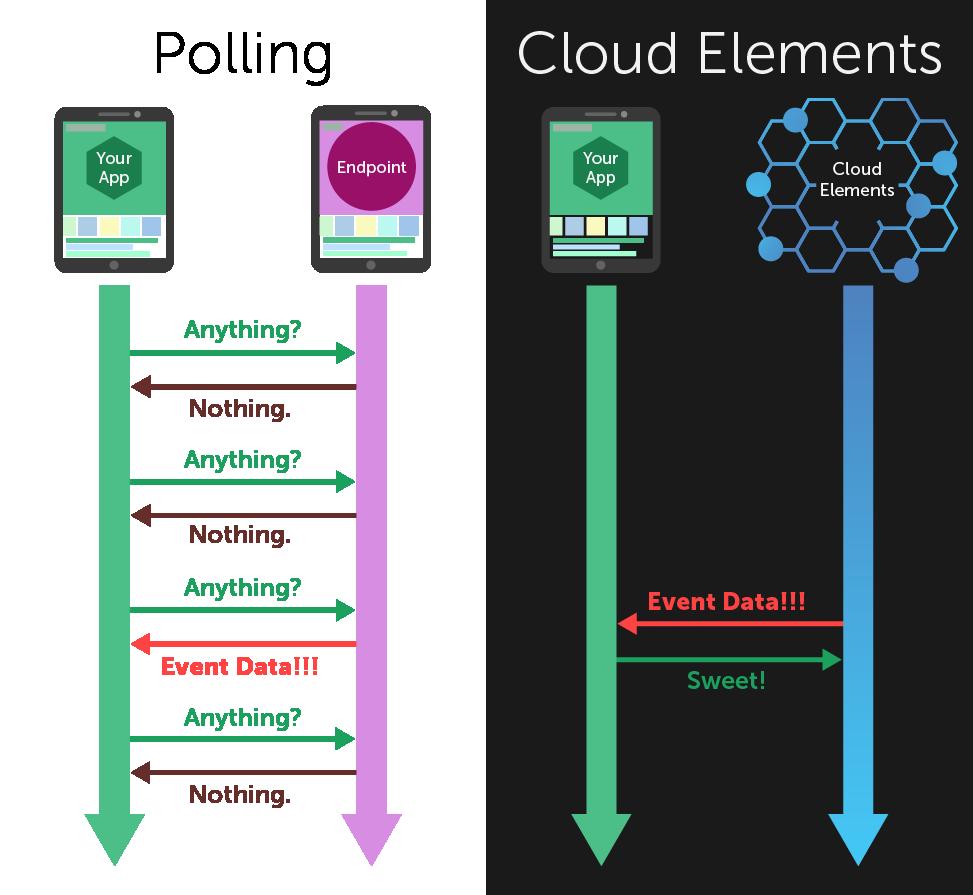 Polling vs Cloud Elements timeline.png