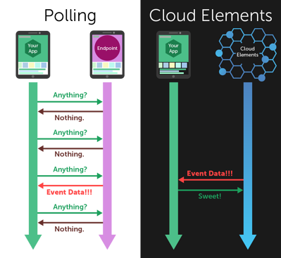 Polling vs Cloud Elements timeline.png