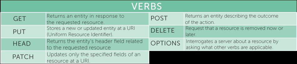 Rest-101-verbs-1
