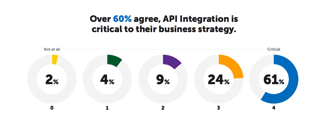 State of API Integration 2018 Metrics