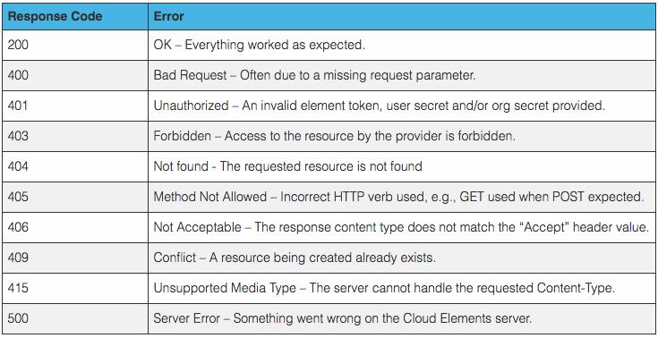 Cloud Elements Normalized Error Codes