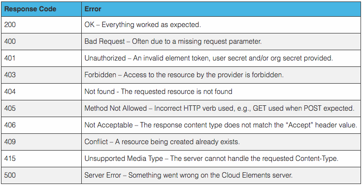 Cloud Elements Normalized Error Codes