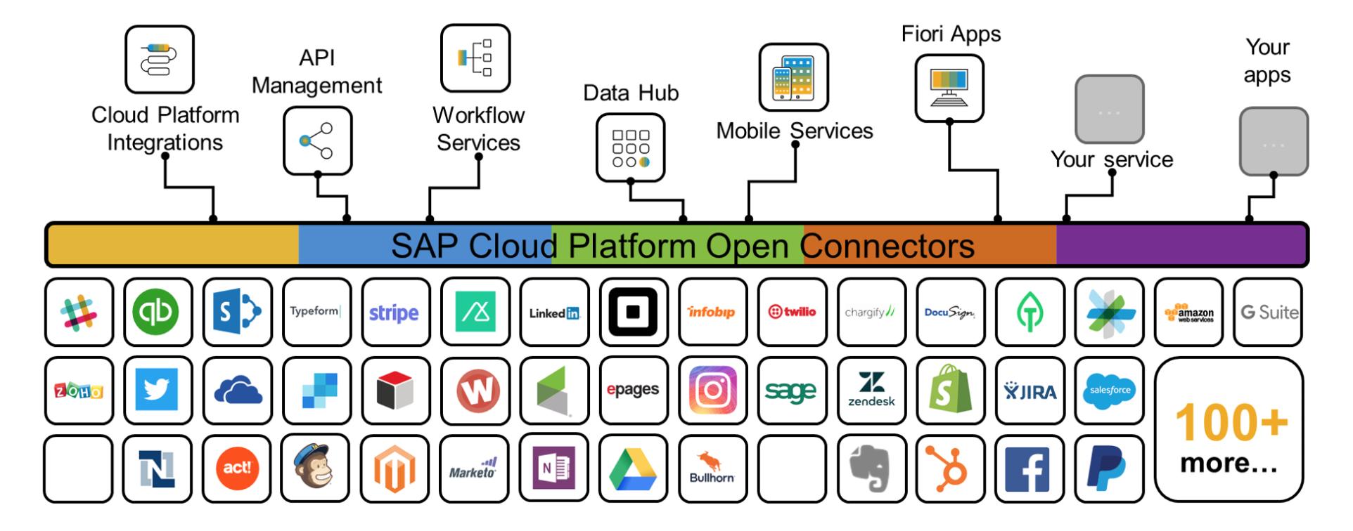 SAP Open Connectors Marketplace