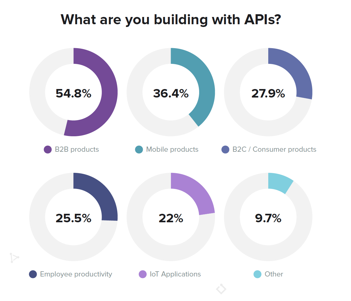 API Product Types