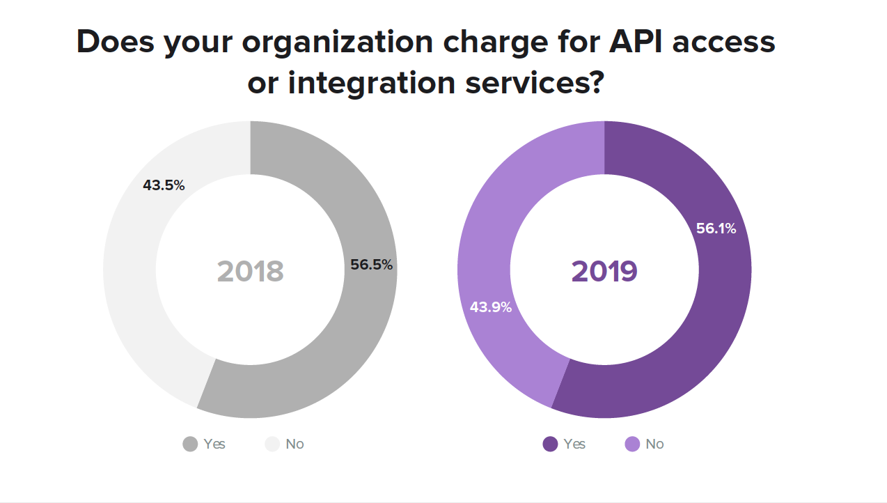 Monetize API Integrations