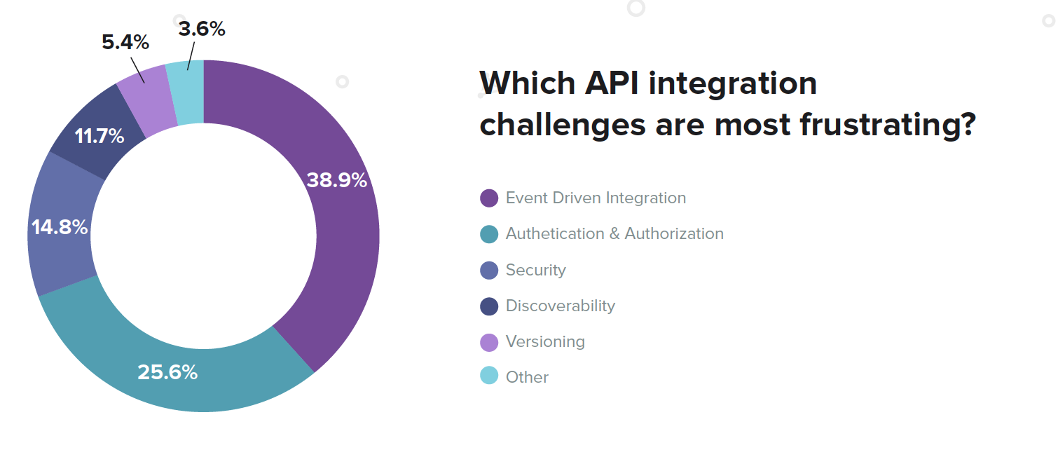 API Integration Challenge: Event-Driven
