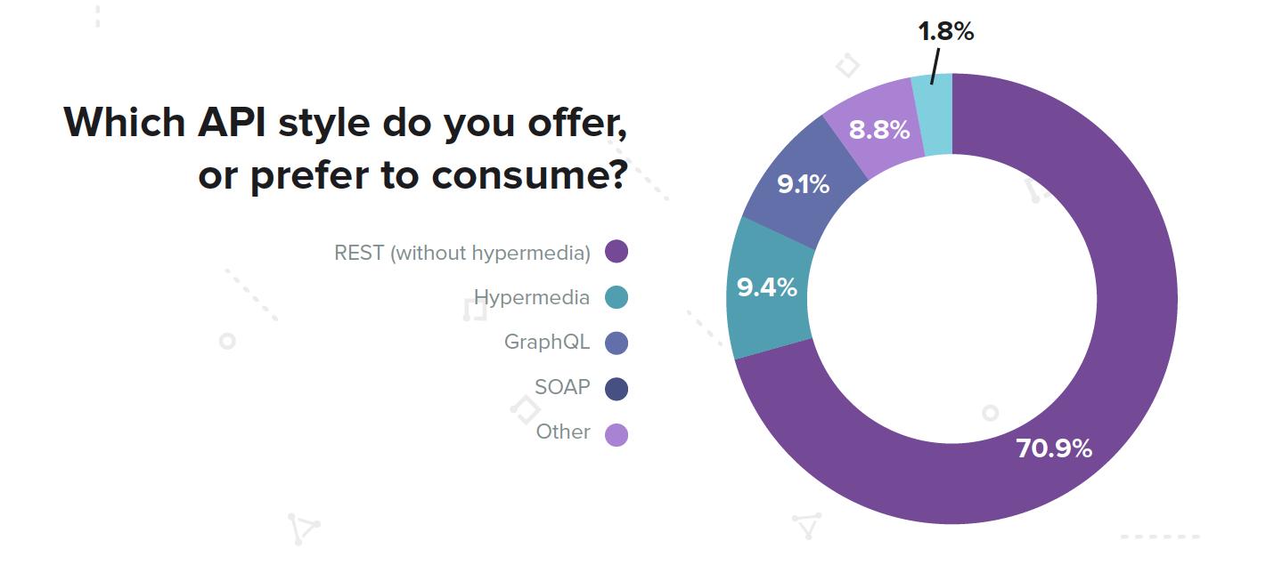 API style consumption