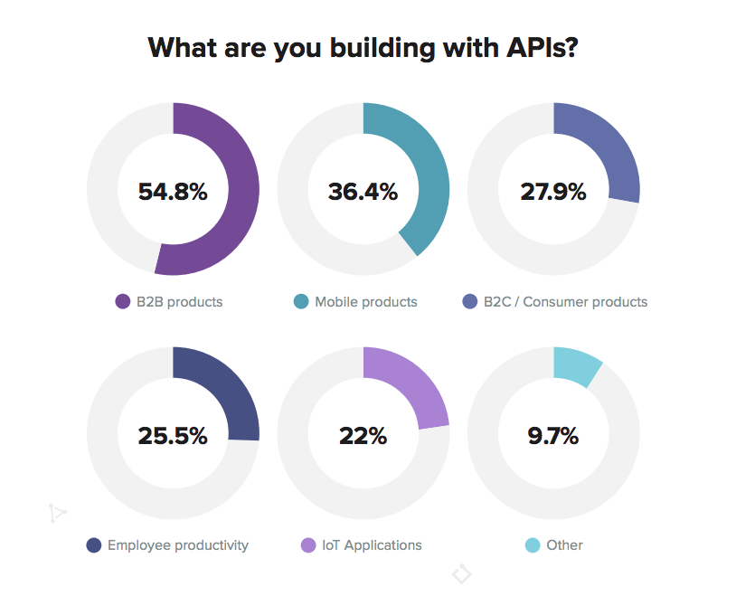 What are you building with APIs?