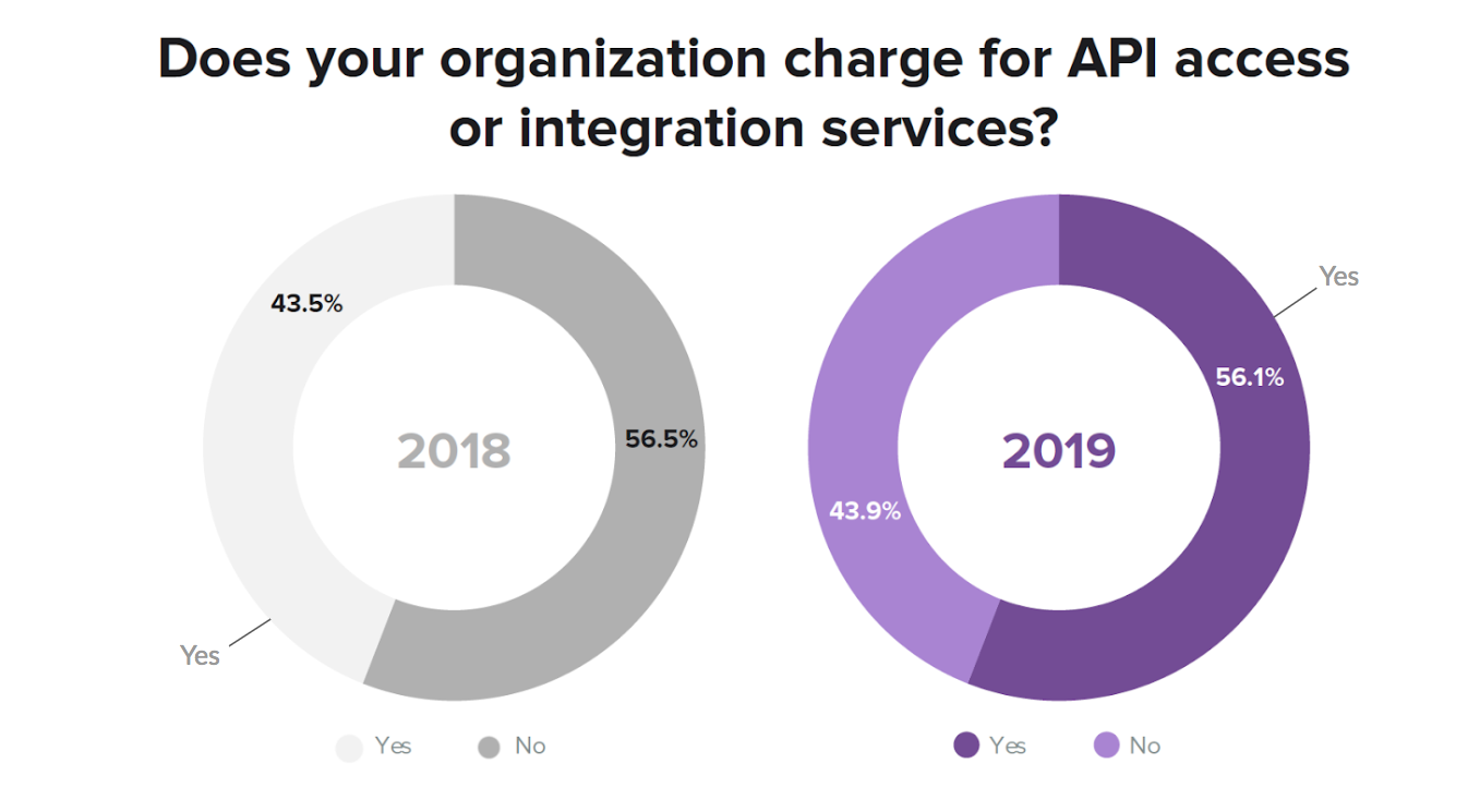 Charge for API Access | State of API Integration Report