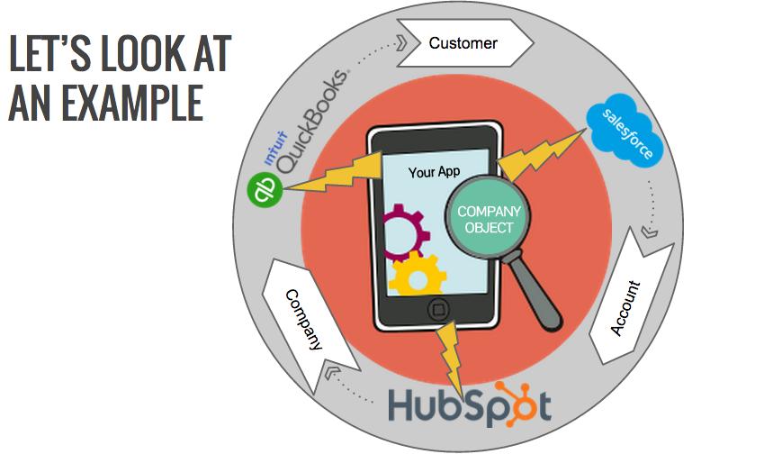 HubSpot Company Object