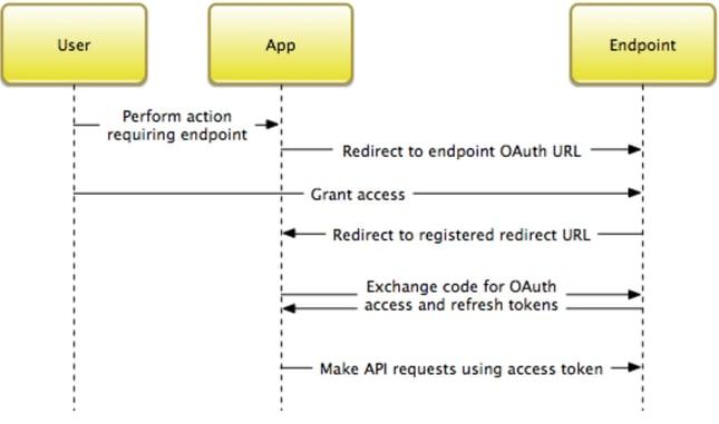 Standard OAuth