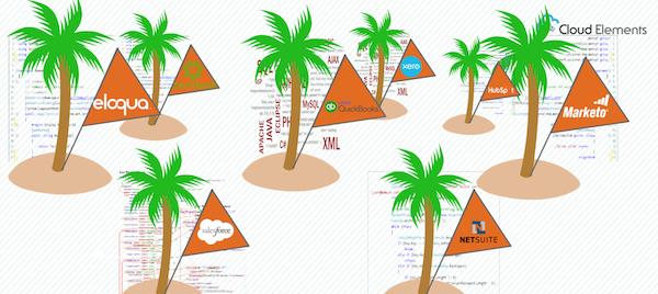 Cloud service APIs are islands of data