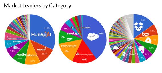 Market leaders for SaaS categories