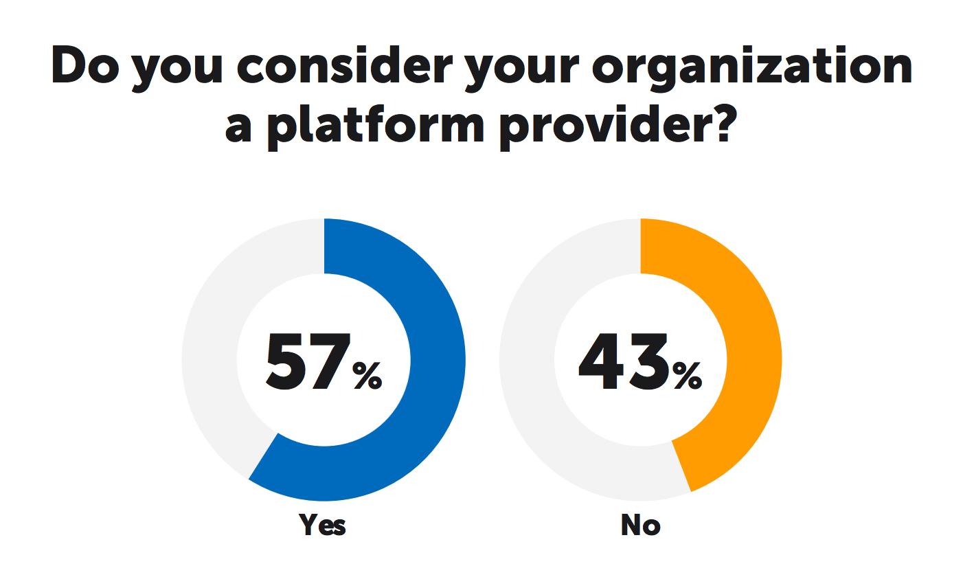 Are You a Platform Provider