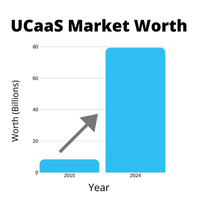 UCaaS Industry Growth
