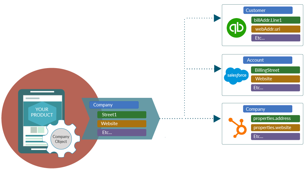 canonical data model-01-2.png