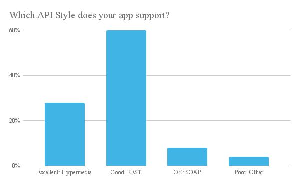 REST: API Style