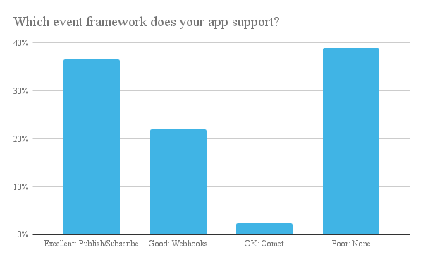 Event Frameworks Results