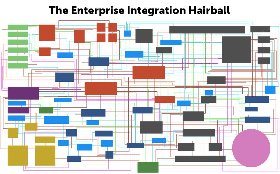 enterprise-integration-hairball.png