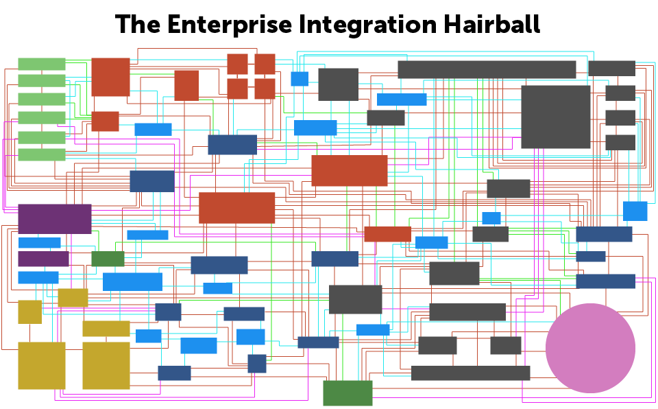 enterprise-integration-hairball.png
