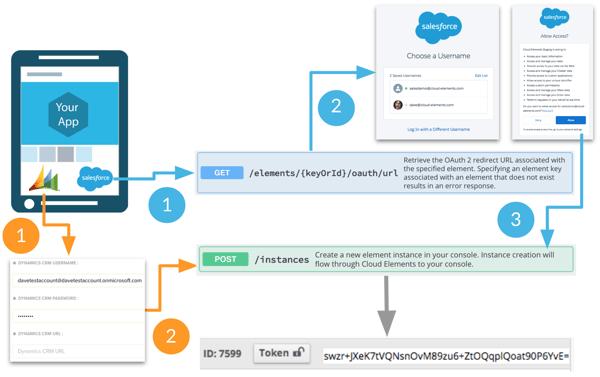 Cloud Elements Authentication Flow