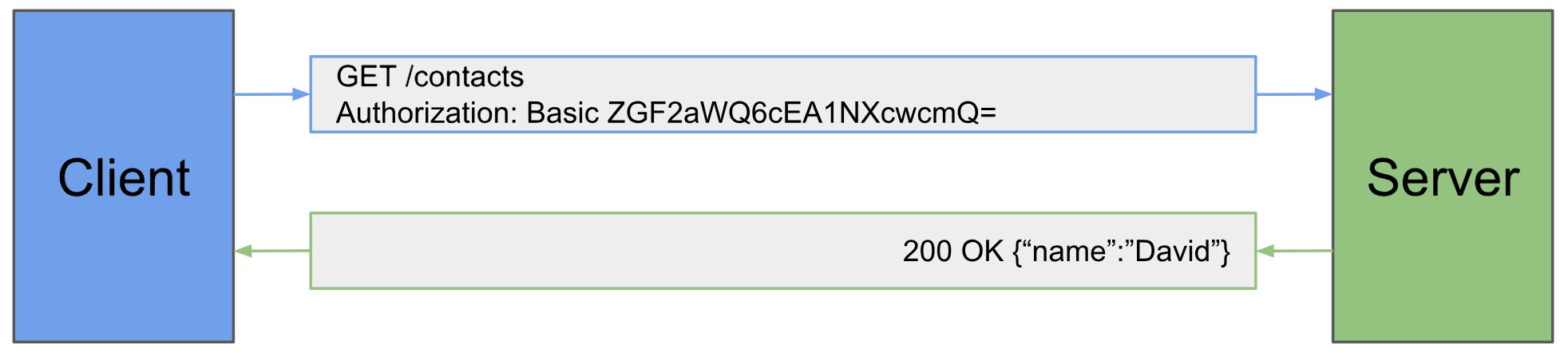 API Authentication: Size Small - DZone Integration