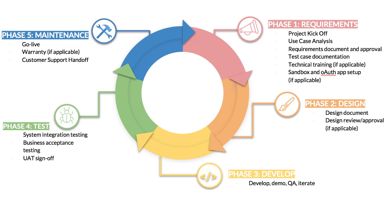 Cloud Elements Implementation Process