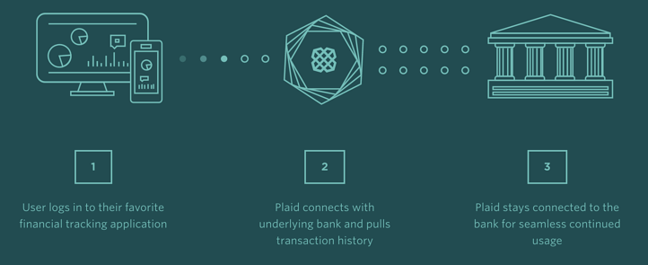 How to securely access bank account data with the Plaid API