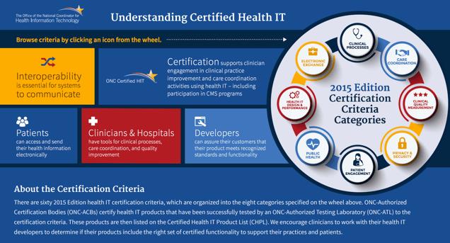 Understanding Certified Health IT Diagram