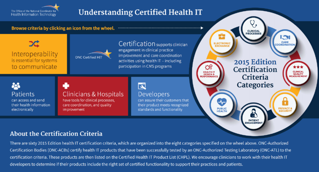 Understanding Certified Health IT Diagram
