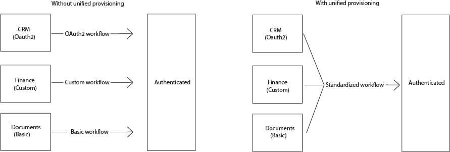 standardized authentication