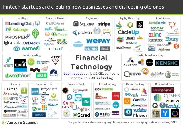 venture-scanner-fintech-report-q1-2017-4-638.jpg