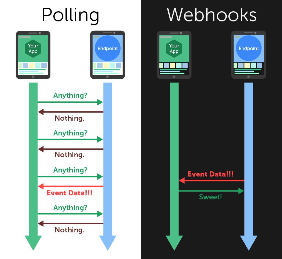 webhook vs polling timeline