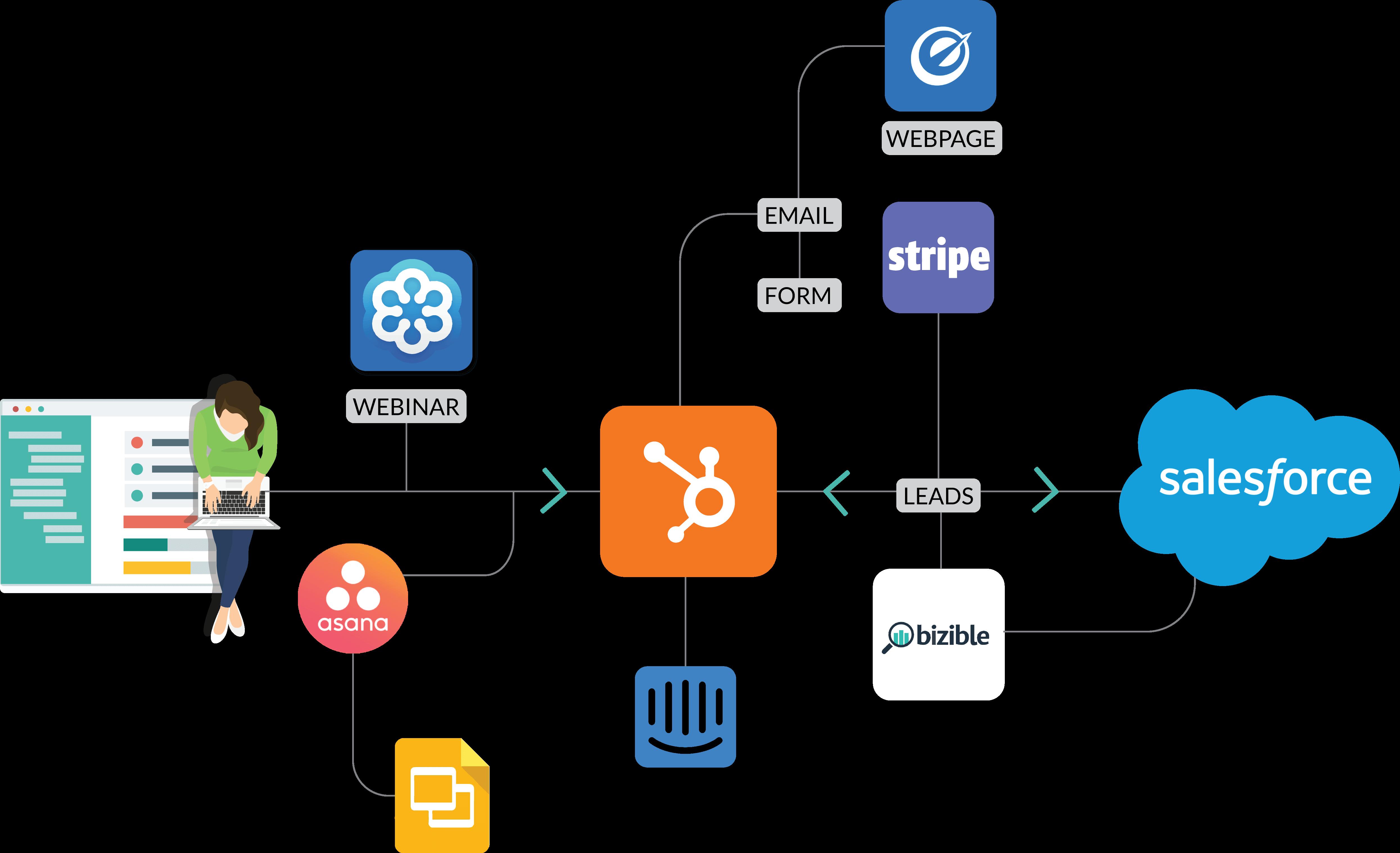 marketing cloud application integration