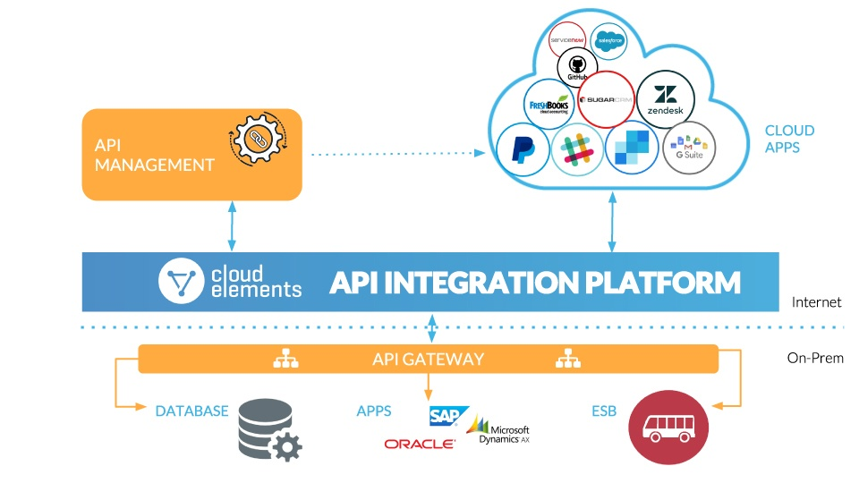 Where We Fit in API Management
