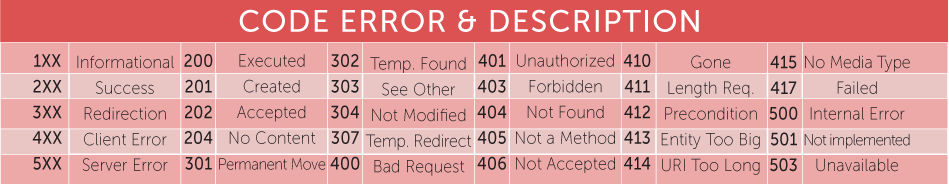Rest-101-Error