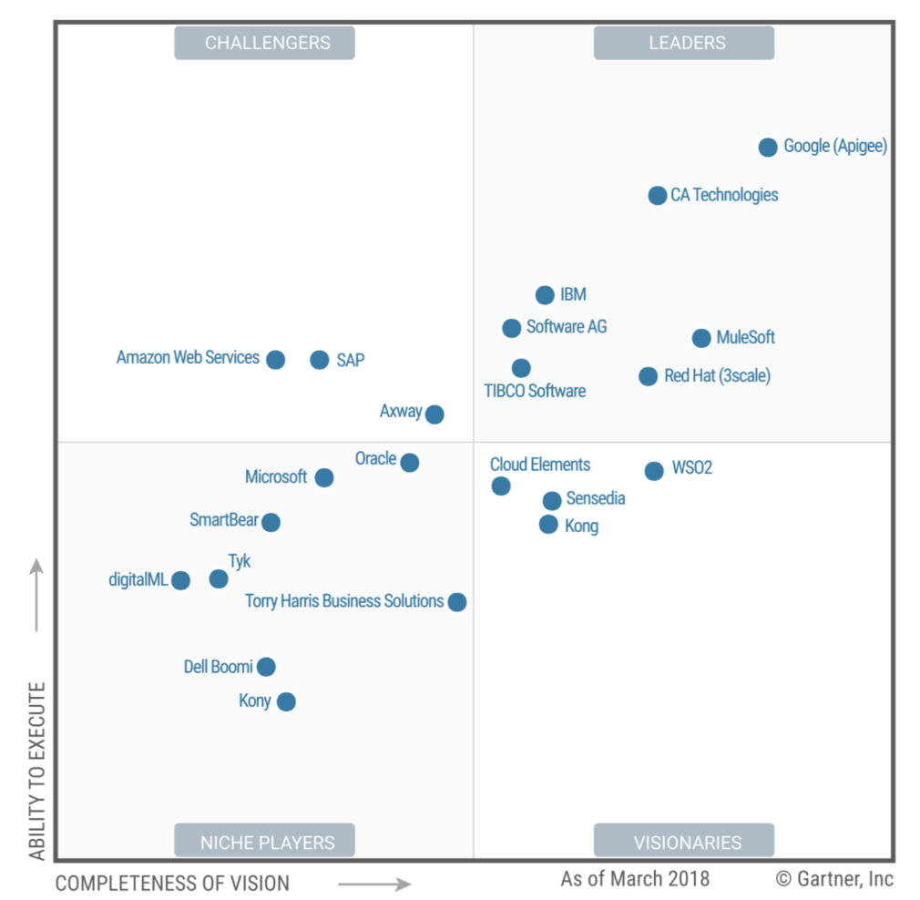 Gartner Magic Quadrant (MQ) API Management