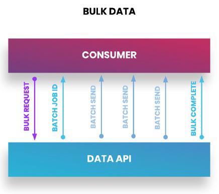 Bulk APIs   Cloud Elements